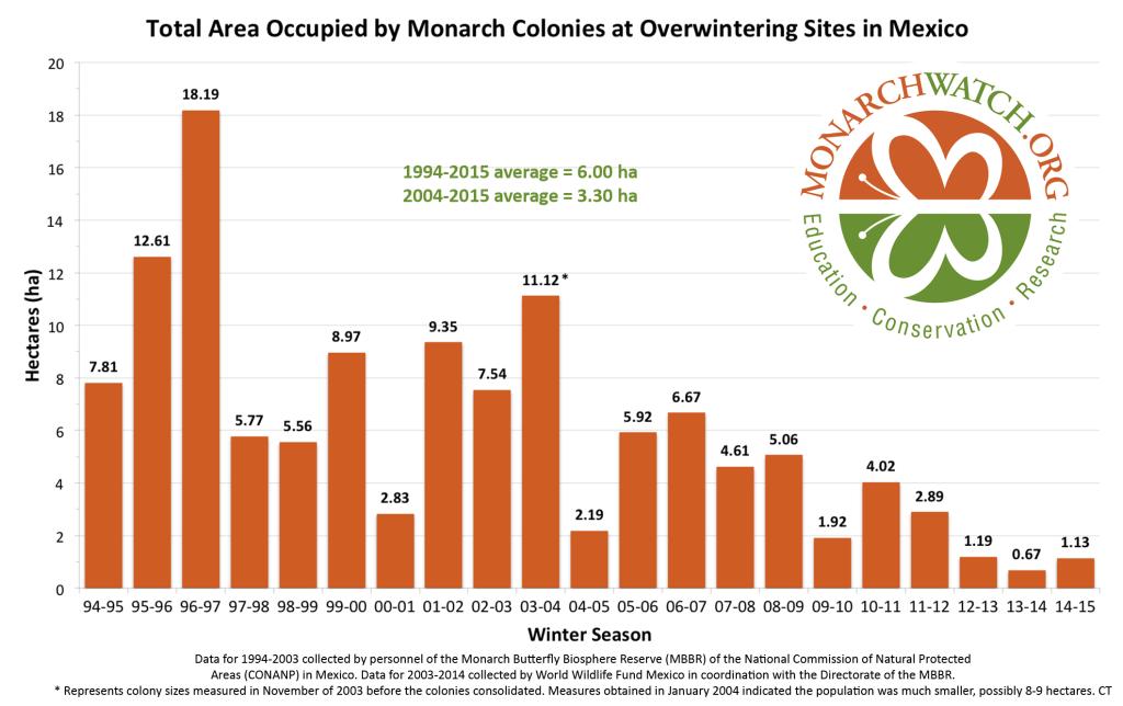 monarch-population-figure-monarchwatch-2015